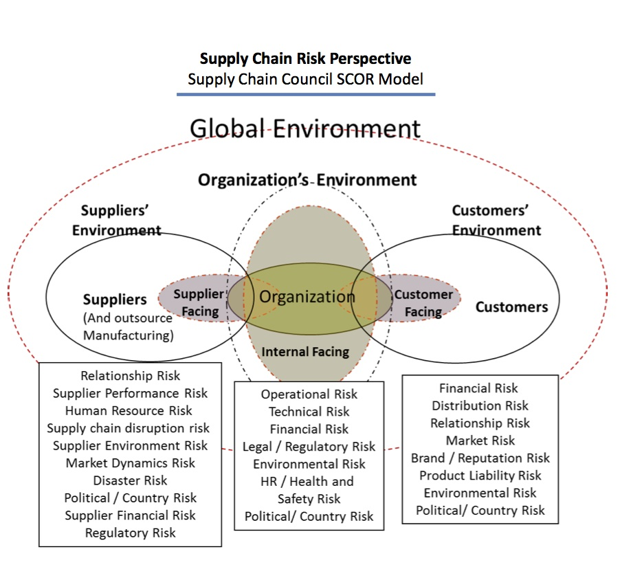supply chain linkages By creating a set of linkages between the work that is being performed and the financial outcomes of the firm, the organization's supply chain function can gain organizational visibility and demonstrate the impact of supply chain decisions and resource utilization on the firm's financial performance.