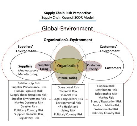 Supply Chain Risk Model