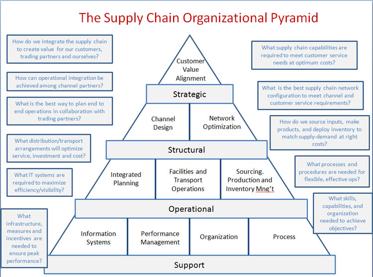 understanding the concept behind the initial value model in the supply chain Understanding of supply chain: a literature review rajendra kumar shukla assistant professor jss academy of technical education, noida-201301, uttar pradesh, india.