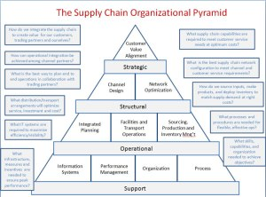 Supply_Chain_ORG_STRUCTURE
